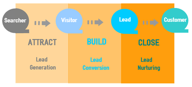 ABC of inbound conversion